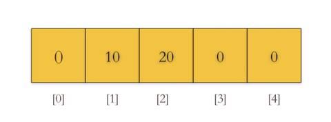 数组在内存中的结构
